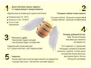 Доля ангелов